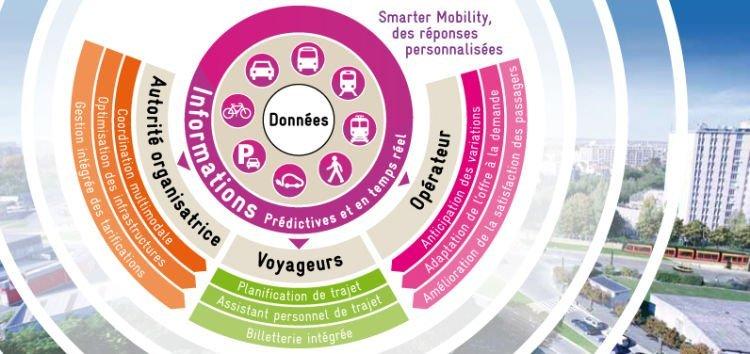 smarter,mobility,transdev,informations