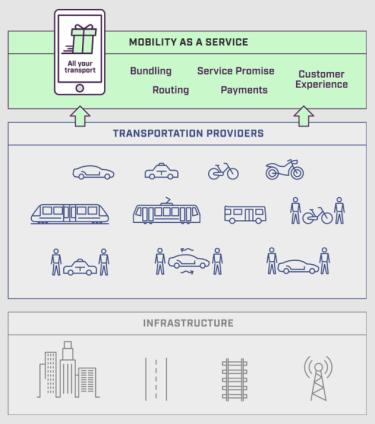 transdev, mobilité, service