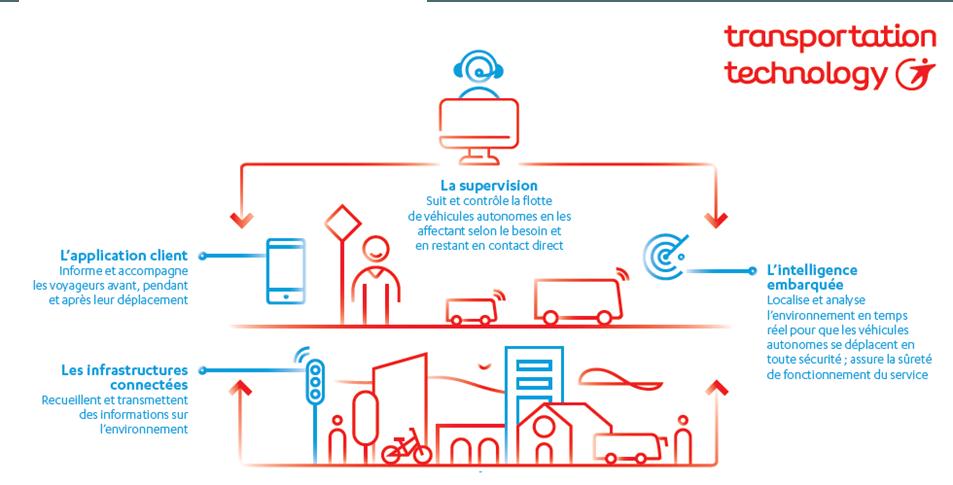 Infographies_Transportation-Technologies