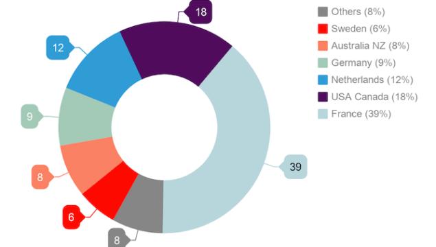 Groupe Transdev financial results résultats financiers 2017 rapport d'activités chiffre d'affaires
