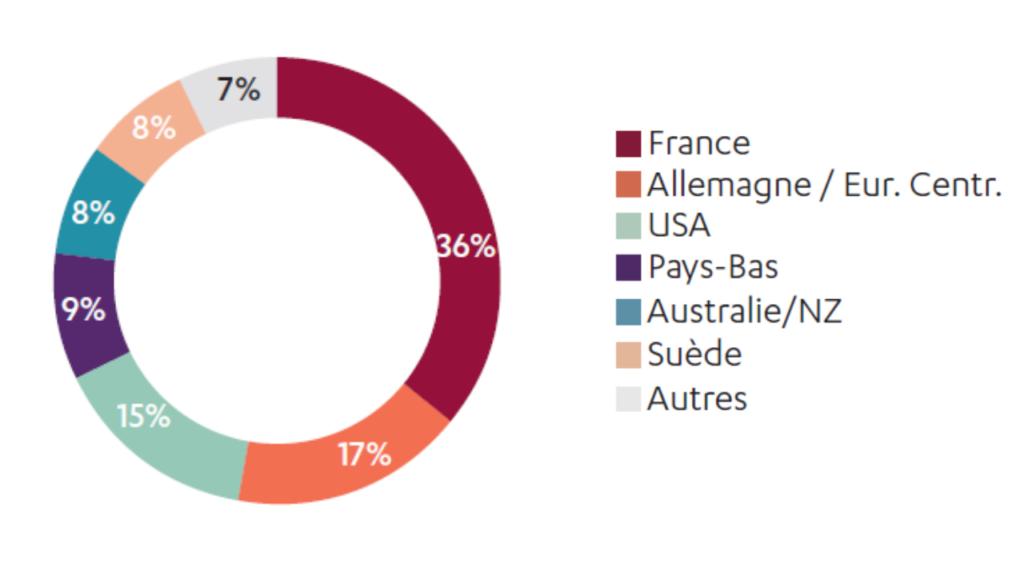 financier-rapport-2020-transdev