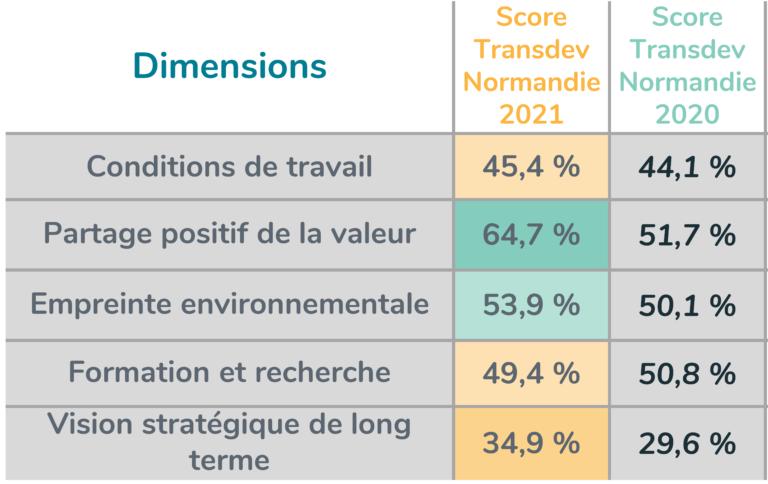 score Indice de positivité Transdev Normandie